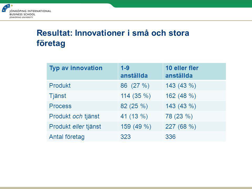 Resultat: Innovationer i små och stora företag Typ av innovation1-9 anställda 10 eller fler anställda Produkt86 (27 %)143 (43 %) Tjänst114 (35 %)162 (48 %) Process82 (25 %)143 (43 %) Produkt och tjänst41 (13 %)78 (23 %) Produkt eller tjänst159 (49 %)227 (68 %) Antal företag323336