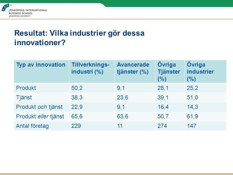 Resultat: Vilka industrier gör dessa innovationer? Typ av innovationTillverknings- industri (%) Avancerade tjänster (%) Övriga Tjänster (%) Övriga ind