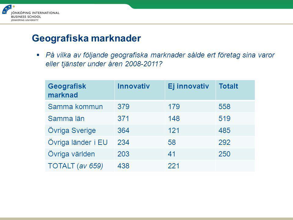 Geografiska marknader Geografisk marknad InnovativEj innovativTotalt Samma kommun379179558 Samma län371148519 Övriga Sverige364121485 Övriga länder i EU23458292 Övriga världen20341250 TOTALT (av 659)438221  På vilka av följande geografiska marknader sålde ert företag sina varor eller tjänster under åren 2008-2011?