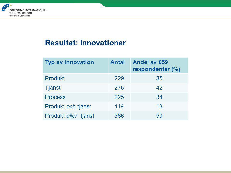Resultat: Innovationer Typ av innovationAntalAndel av 659 respondenter (%) Produkt22935 Tjänst27642 Process22534 Produkt och tjänst11918 Produkt eller