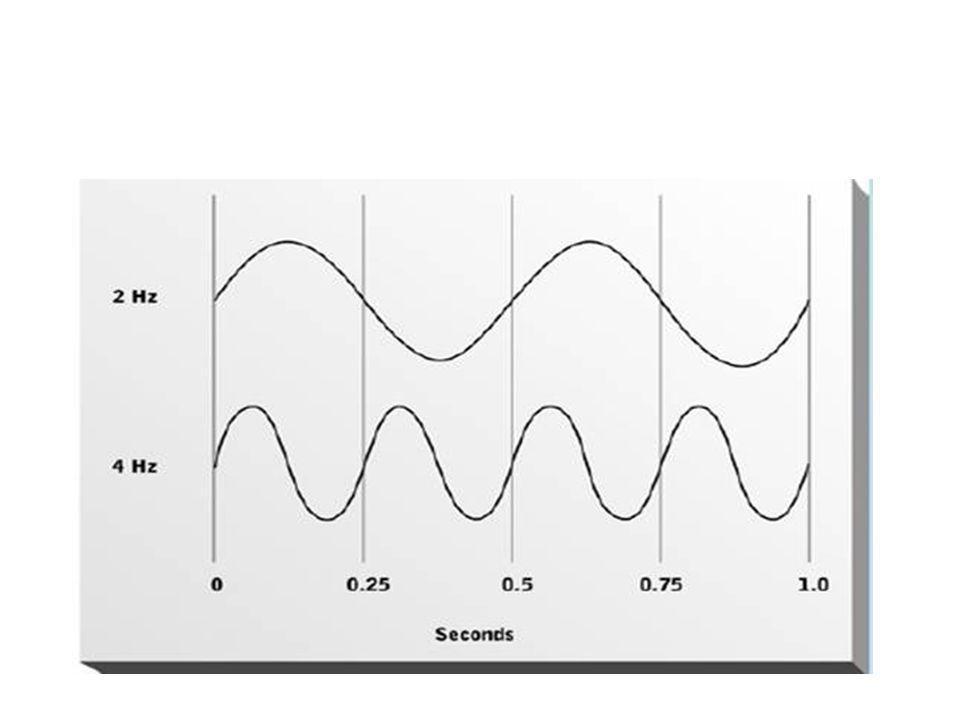 Ljudvolymen illustreras på ett annat sätt: genom att vågorna är låga eller höga.