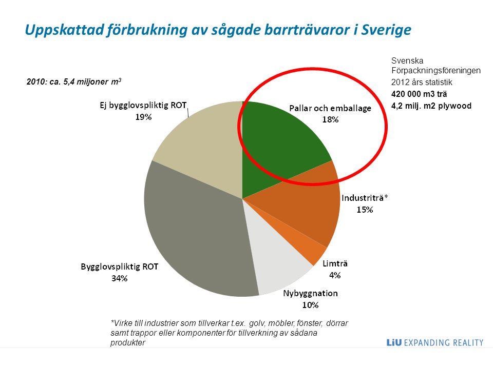 Uppskattad förbrukning av sågade barrträvaror i Sverige 2010: ca. 5,4 miljoner m 3 *Virke till industrier som tillverkar t.ex. golv, möbler, fönster,
