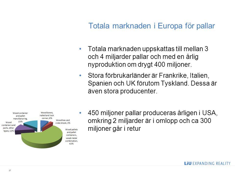 Totala marknaden i Europa för pallar Totala marknaden uppskattas till mellan 3 och 4 miljarder pallar och med en årlig nyproduktion om drygt 400 miljo