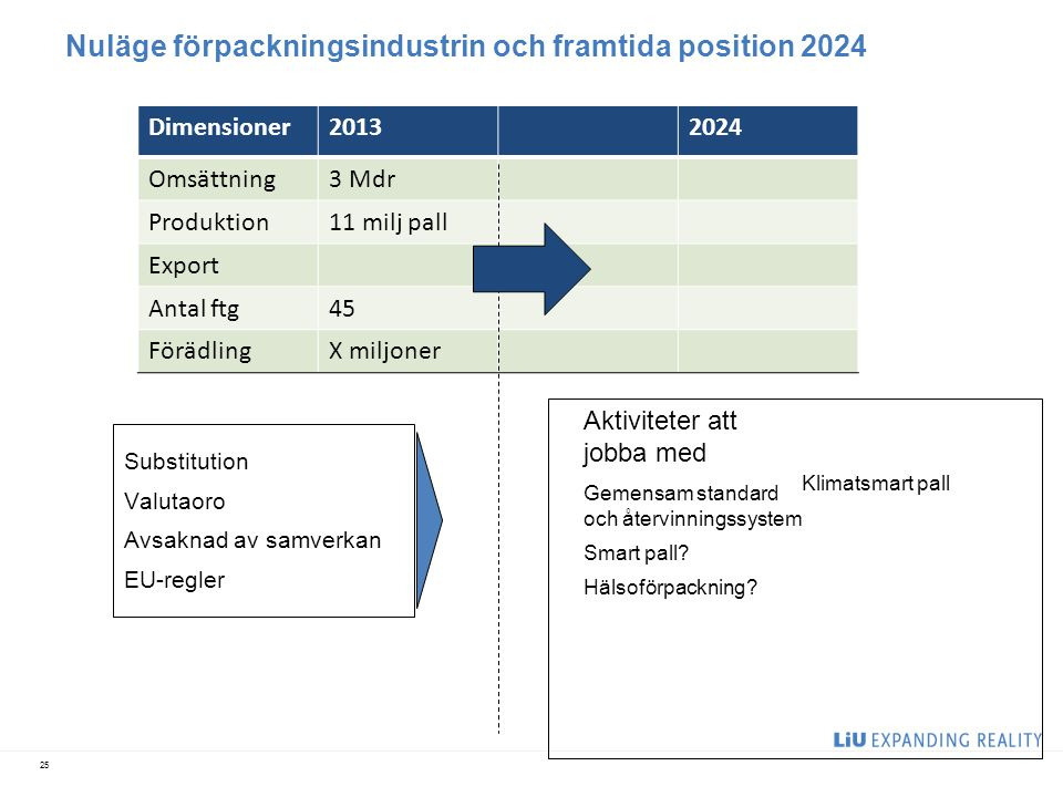 Nuläge förpackningsindustrin och framtida position 2024 Dimensioner20132024 Omsättning3 Mdr Produktion11 milj pall Export Antal ftg45 FörädlingX miljo