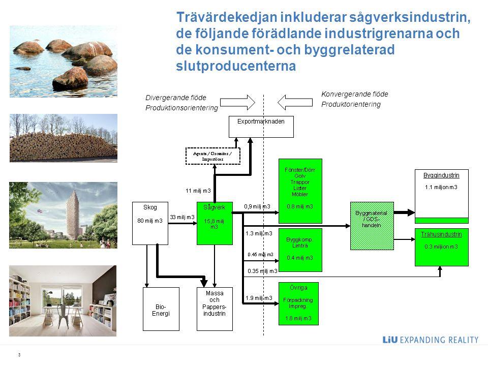 Trävärdekedjan inkluderar sågverksindustrin, de följande förädlande industrigrenarna och de konsument- och byggrelaterad slutproducenterna 3 Divergera
