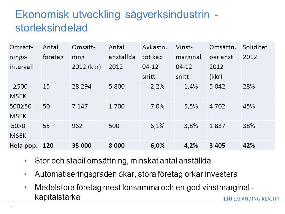 Ekonomisk utveckling sågverksindustrin - storleksindelad Omsätt- nings- intervall Antal företag Omsätt- ning 2012 (kkr) Antal anställda 2012 Avkastn.