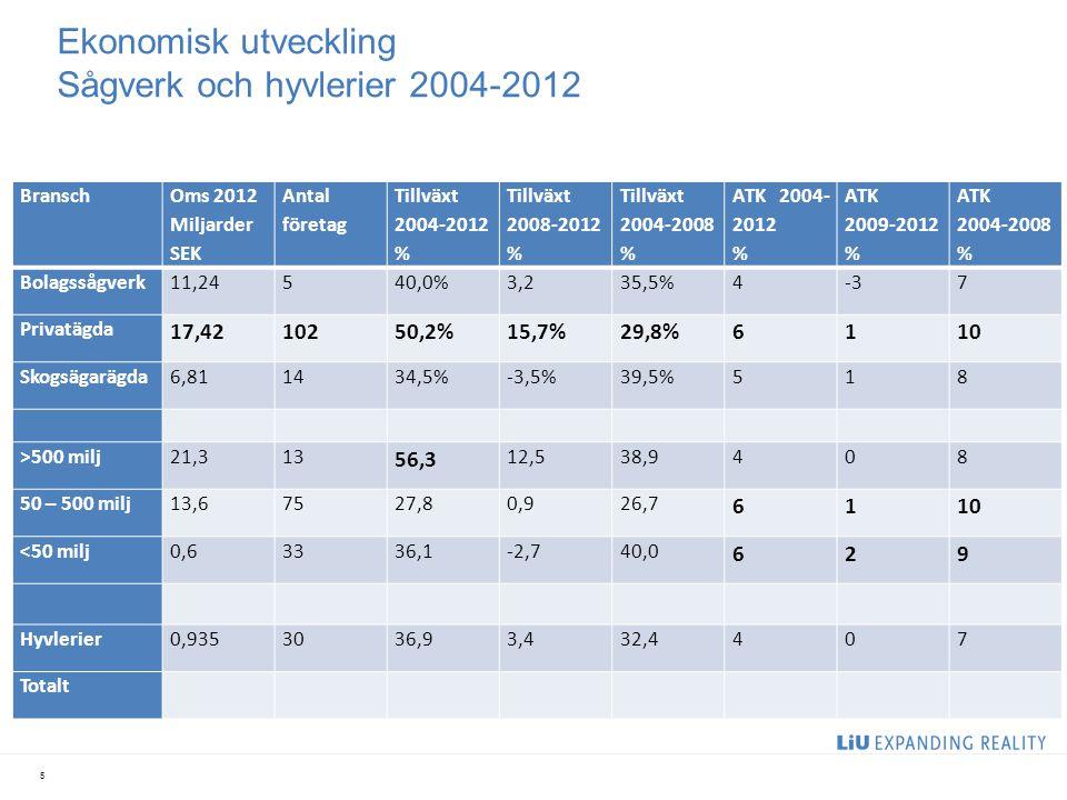 Ekonomisk utveckling Sågverk och hyvlerier 2004-2012 5 Bransch Oms 2012 Miljarder SEK Antal företag Tillväxt 2004-2012 % Tillväxt 2008-2012 % Tillväxt