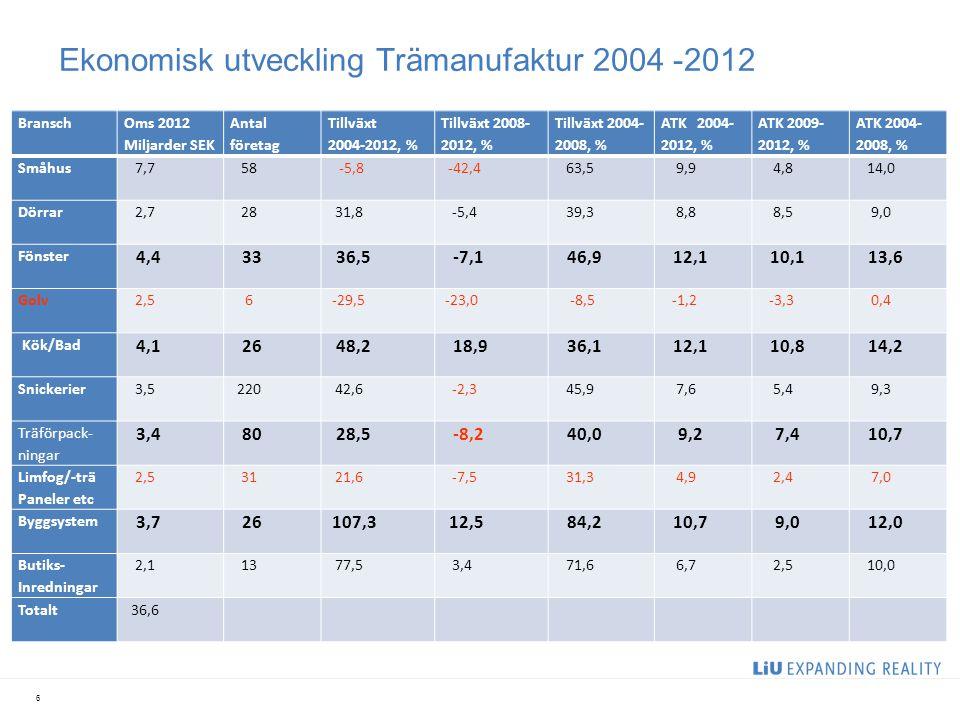 Ekonomisk utveckling Trämanufaktur 2004 -2012 Bransch Oms 2012 Miljarder SEK Antal företag Tillväxt 2004-2012, % Tillväxt 2008- 2012, % Tillväxt 2004-