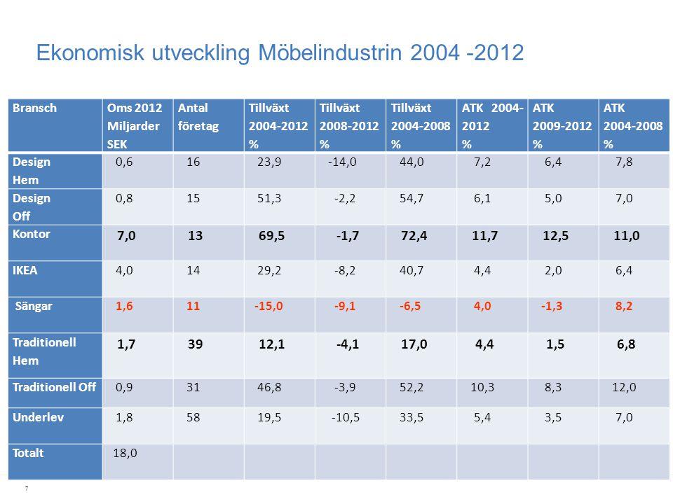 Ekonomisk utveckling Möbelindustrin 2004 -2012 Bransch Oms 2012 Miljarder SEK Antal företag Tillväxt 2004-2012 % Tillväxt 2008-2012 % Tillväxt 2004-20