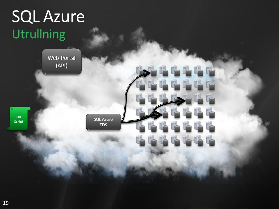 19 SQL Azure Utrullning Web Portal (API) (API) SQL Azure TDS SQL Azure TDS DB Script