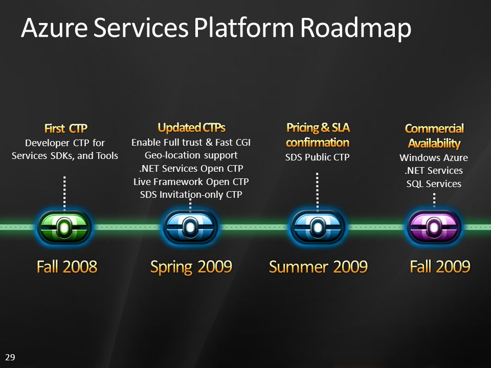 29 Azure Services Platform Roadmap