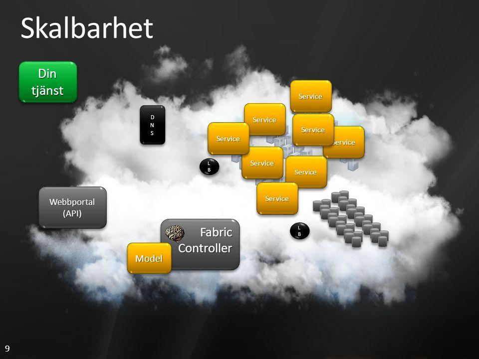 9 LBLBLBLB LBLBLBLB LBLBLBLB LBLBLBLB Skalbarhet Din tjänst FabricControllerFabricController Webbportal(API)Webbportal(API) ServiceService ServiceService ServiceService ModelModel ServiceService ServiceService ServiceService ServiceService ServiceService