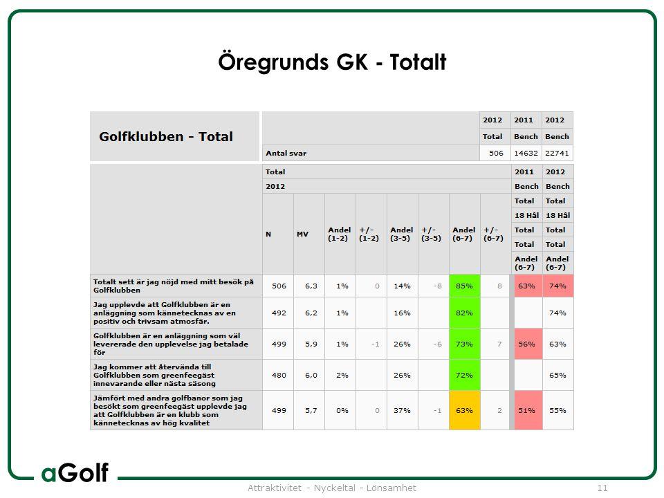 aGolf Öregrunds GK - Totalt Attraktivitet - Nyckeltal - Lönsamhet11