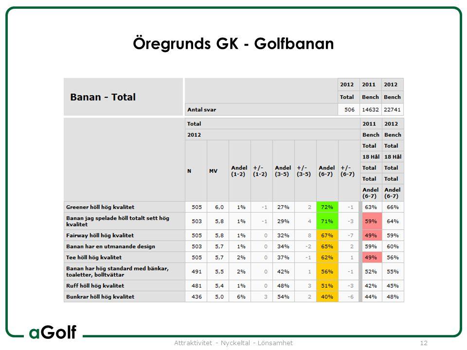 aGolf Öregrunds GK - Golfbanan Attraktivitet - Nyckeltal - Lönsamhet12