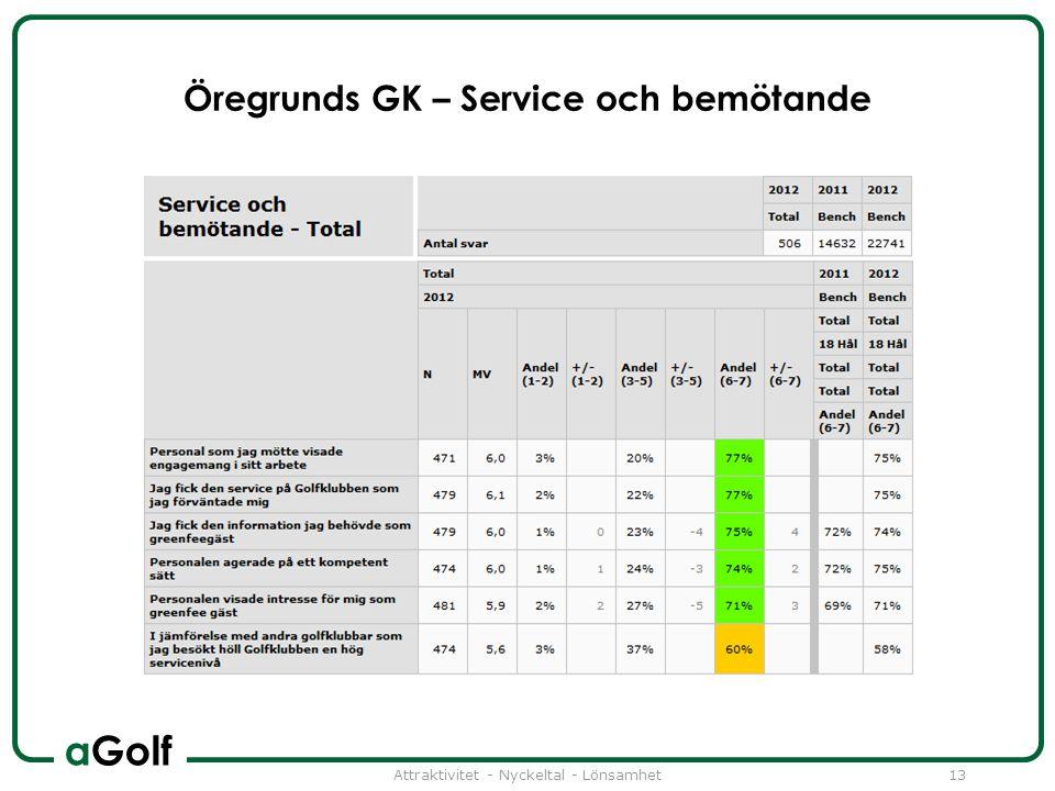 aGolf Öregrunds GK – Service och bemötande Attraktivitet - Nyckeltal - Lönsamhet13