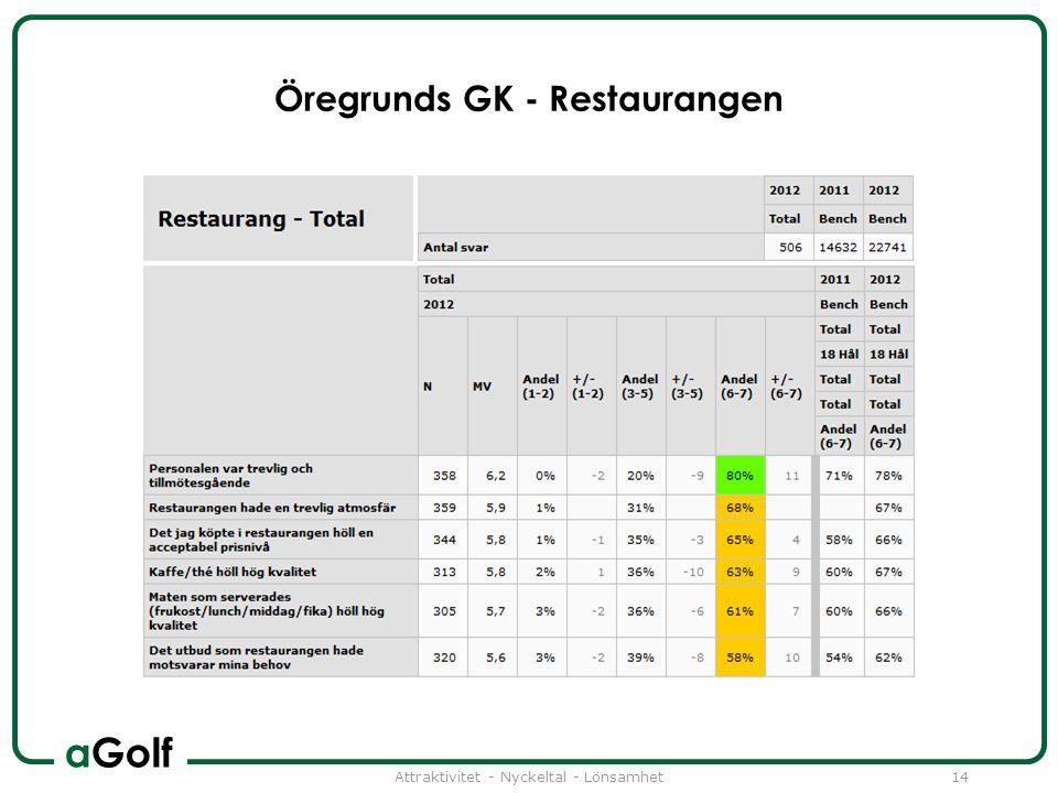 aGolf Öregrunds GK - Restaurangen Attraktivitet - Nyckeltal - Lönsamhet14