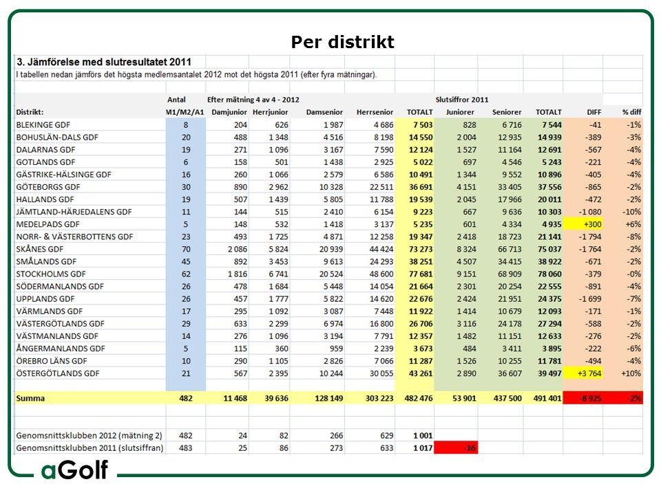 aGolf Per klubb Marknadsvärde 1699 x 4000 = minus 6.796 000 kr