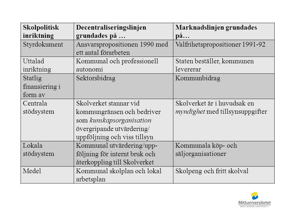 Skolpolitisk inriktning Decentraliseringslinjen grundades på … Marknadslinjen grundades på… StyrdokumentAnsvarspropositionen 1990 med ett antal förarb
