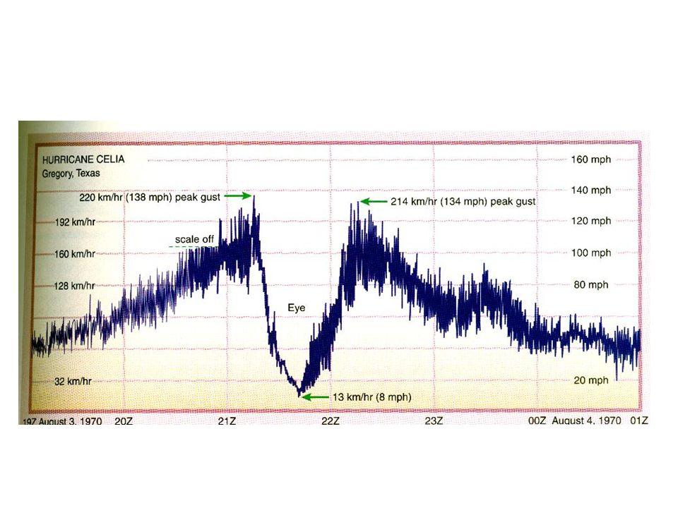 Saffir-Simpson skalan 1.Vindstyrkor på 33-42,5 m/s.