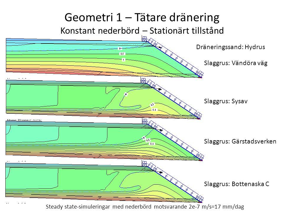 Geometri 1 – Tätare dränering Konstant nederbörd – Stationärt tillstånd Steady state-simuleringar med nederbörd motsvarande 2e-7 m/s=17 mm/dag Slaggru
