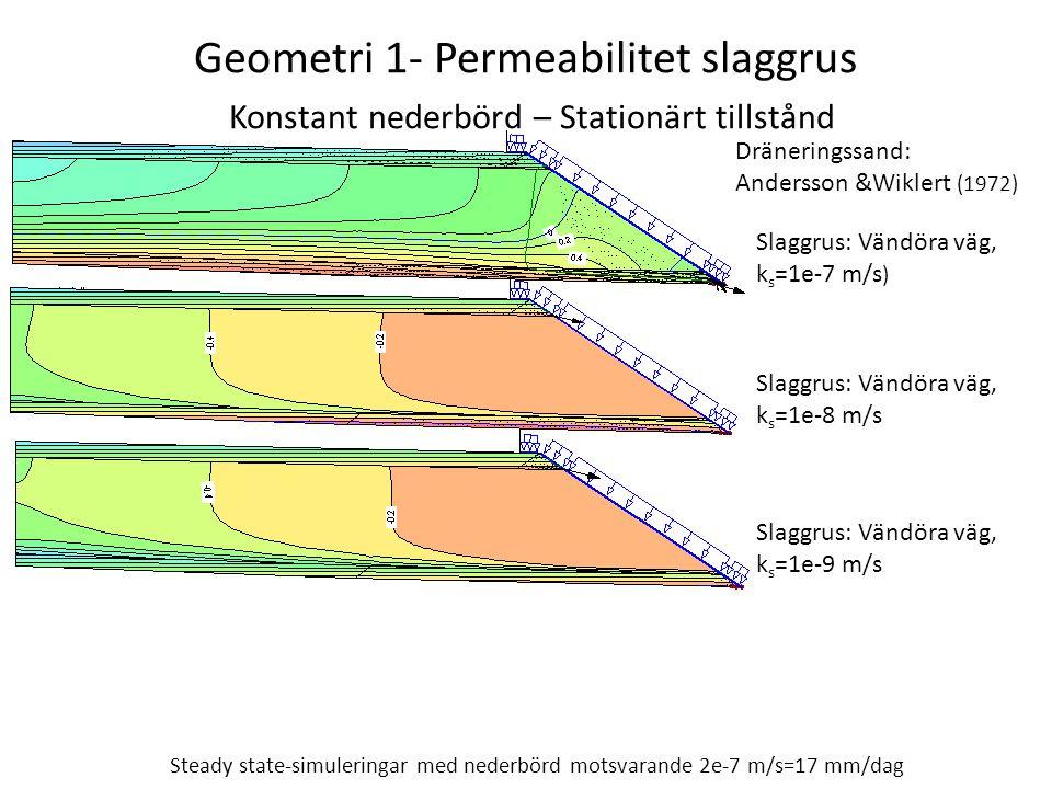 Geometri 1- Permeabilitet slaggrus Konstant nederbörd – Stationärt tillstånd Slaggrus: Vändöra väg, k s =1e-7 m/s ) Dräneringssand: Andersson &Wiklert (1972) Slaggrus: Vändöra väg, k s =1e-9 m/s Steady state-simuleringar med nederbörd motsvarande 2e-7 m/s=17 mm/dag Slaggrus: Vändöra väg, k s =1e-8 m/s