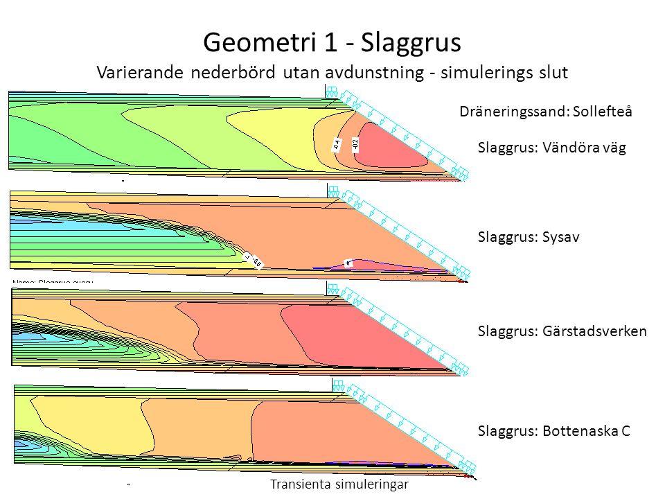 Geometri 1 - Slaggrus Varierande nederbörd utan avdunstning - simulerings slut Slaggrus: Vändöra väg Slaggrus: Sysav Slaggrus: Gärstadsverken Slaggrus: Bottenaska C Dräneringssand: Sollefteå Transienta simuleringar
