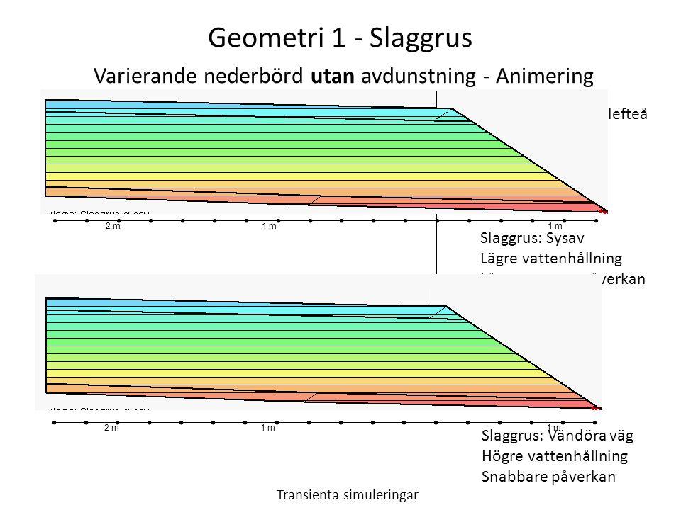 Geometri 1 - Slaggrus Varierande nederbörd utan avdunstning - Animering Transienta simuleringar Dräneringssand: Sollefteå Slaggrus: Sysav Lägre vattenhållning Långsammare påverkan Slaggrus: Vändöra väg Högre vattenhållning Snabbare påverkan 1 m 2 m1 m 2 m
