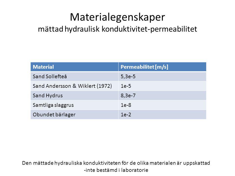 Materialegenskaper mättad hydraulisk konduktivitet-permeabilitet Den mättade hydrauliska konduktiviteten för de olika materialen är uppskattad -inte bestämd i laboratorie MaterialPermeabilitet [m/s] Sand Sollefteå5,3e-5 Sand Andersson & Wiklert (1972)1e-5 Sand Hydrus8,3e-7 Samtliga slaggrus1e-8 Obundet bärlager1e-2