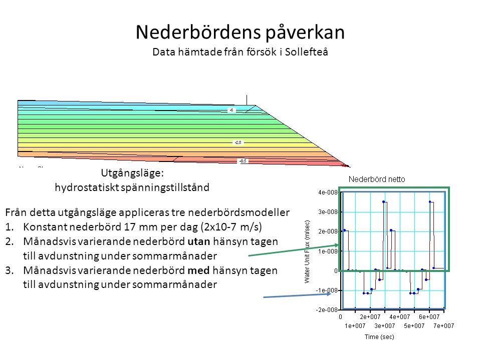 Nederbördens påverkan Data hämtade från försök i Sollefteå Utgångsläge: hydrostatiskt spänningstillstånd Från detta utgångsläge appliceras tre nederbördsmodeller 1.Konstant nederbörd 17 mm per dag (2x10-7 m/s) 2.Månadsvis varierande nederbörd utan hänsyn tagen till avdunstning under sommarmånader 3.Månadsvis varierande nederbörd med hänsyn tagen till avdunstning under sommarmånader