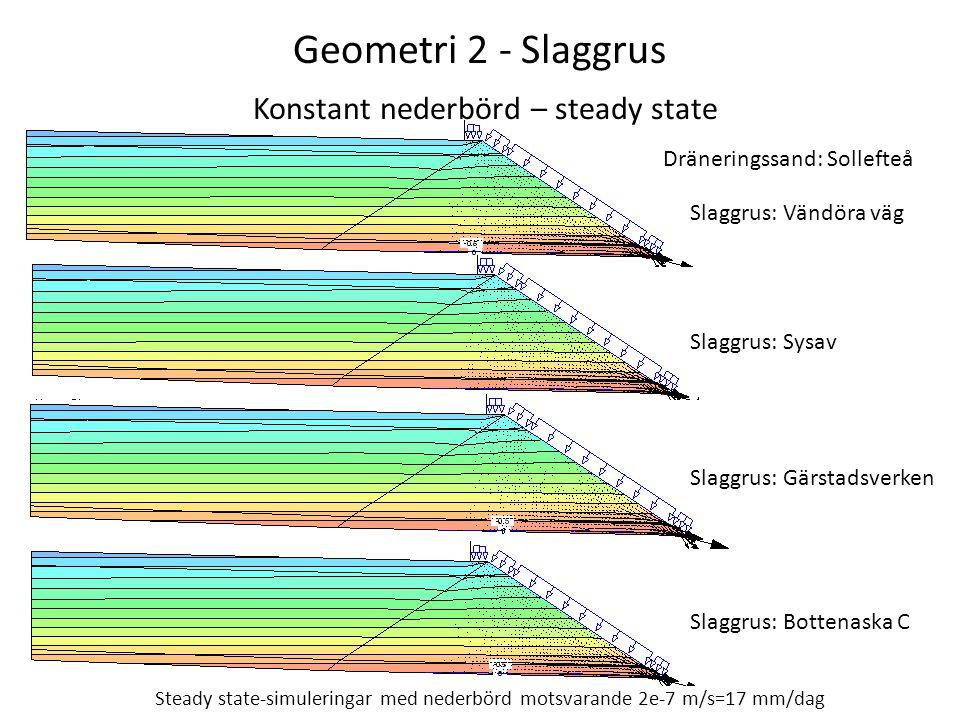 Geometri 2 - Slaggrus Konstant nederbörd – steady state Steady state-simuleringar med nederbörd motsvarande 2e-7 m/s=17 mm/dag Slaggrus: Vändöra väg Slaggrus: Sysav Slaggrus: Gärstadsverken Slaggrus: Bottenaska C Dräneringssand: Sollefteå