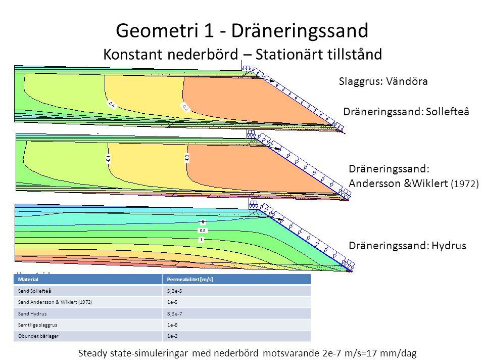Geometri 1 - Dräneringssand Konstant nederbörd – Stationärt tillstånd Dräneringssand: Sollefteå Dräneringssand: Andersson &Wiklert (1972) Dräneringssand: Hydrus Steady state-simuleringar med nederbörd motsvarande 2e-7 m/s=17 mm/dag MaterialPermeabilitet [m/s] Sand Sollefteå5,3e-5 Sand Andersson & Wiklert (1972)1e-5 Sand Hydrus8,3e-7 Samtliga slaggrus1e-8 Obundet bärlager1e-2 Slaggrus: Vändöra