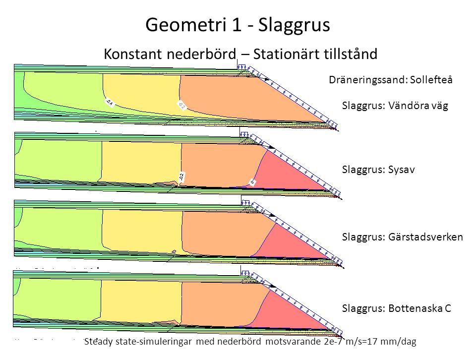 Geometri 1 - Slaggrus Konstant nederbörd – Stationärt tillstånd Slaggrus: Vändöra väg Slaggrus: Sysav Slaggrus: Gärstadsverken Slaggrus: Bottenaska C