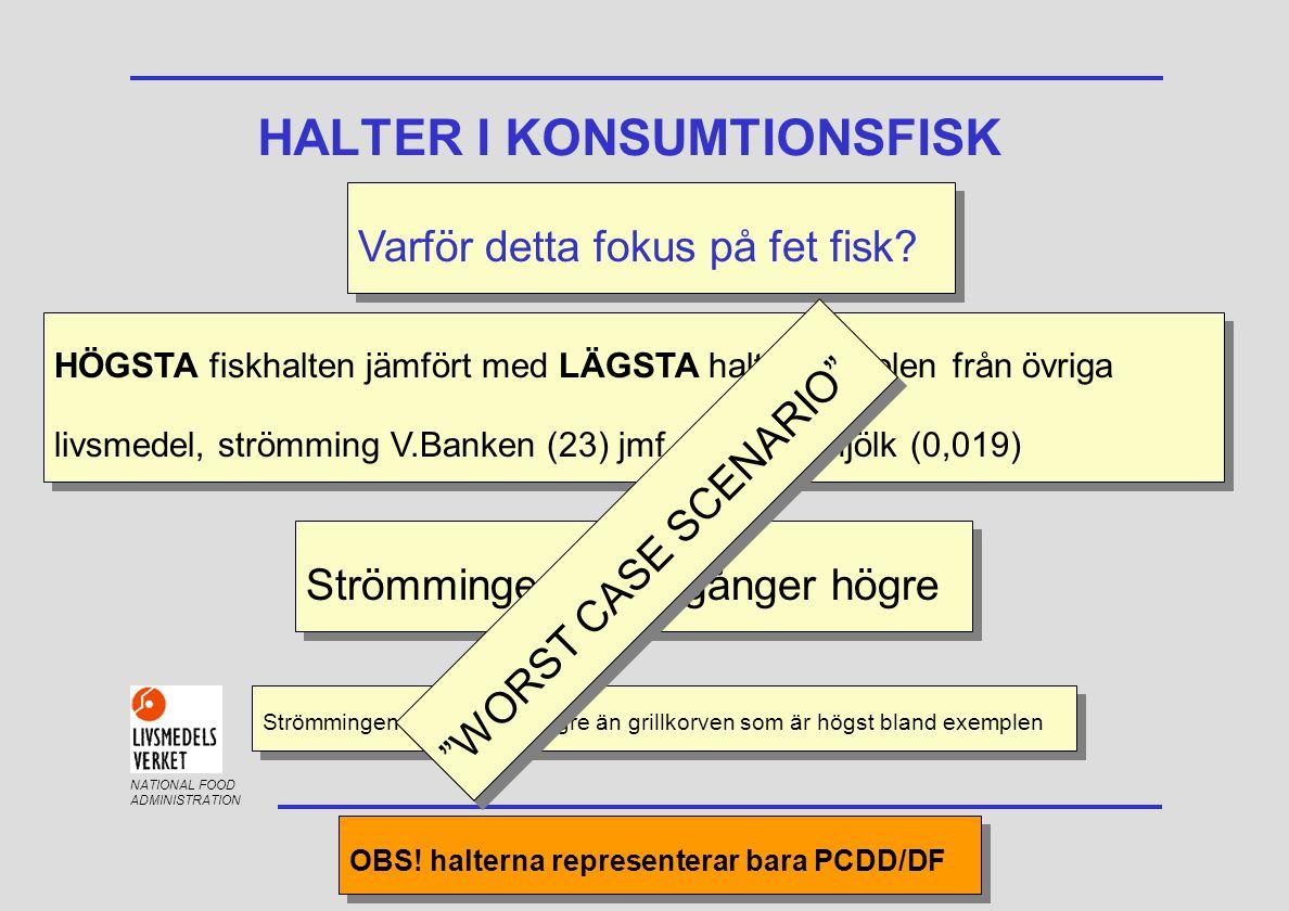 NATIONAL FOOD ADMINISTRATION HALTER I KONSUMTIONSFISK Varför detta fokus på fet fisk? HÖGSTA fiskhalten jämfört med LÄGSTA halt i exemplen från övriga
