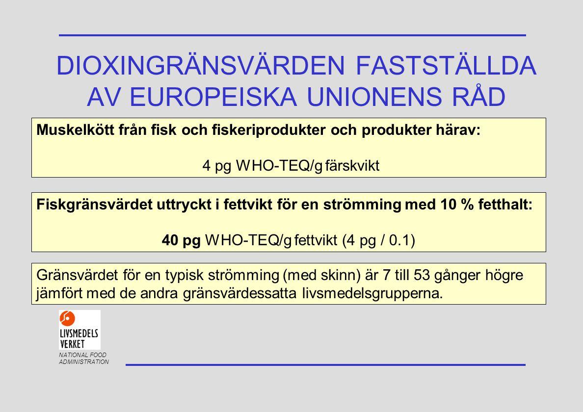 NATIONAL FOOD ADMINISTRATION DIOXINGRÄNSVÄRDEN FASTSTÄLLDA AV EUROPEISKA UNIONENS RÅD Muskelkött från fisk och fiskeriprodukter och produkter härav: 4 pg WHO-TEQ/g färskvikt Fiskgränsvärdet uttryckt i fettvikt för en strömming med 10 % fetthalt: 40 pg WHO-TEQ/g fettvikt (4 pg / 0.1) Gränsvärdet för en typisk strömming (med skinn) är 7 till 53 gånger högre jämfört med de andra gränsvärdessatta livsmedelsgrupperna.