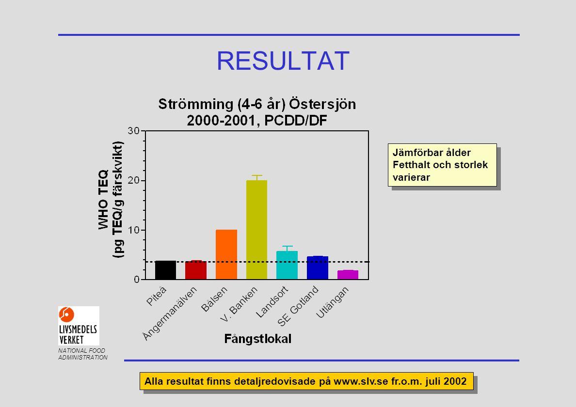 NATIONAL FOOD ADMINISTRATION RESULTAT Jämförbar ålder Fetthalt och storlek varierar Jämförbar ålder Fetthalt och storlek varierar Alla resultat finns