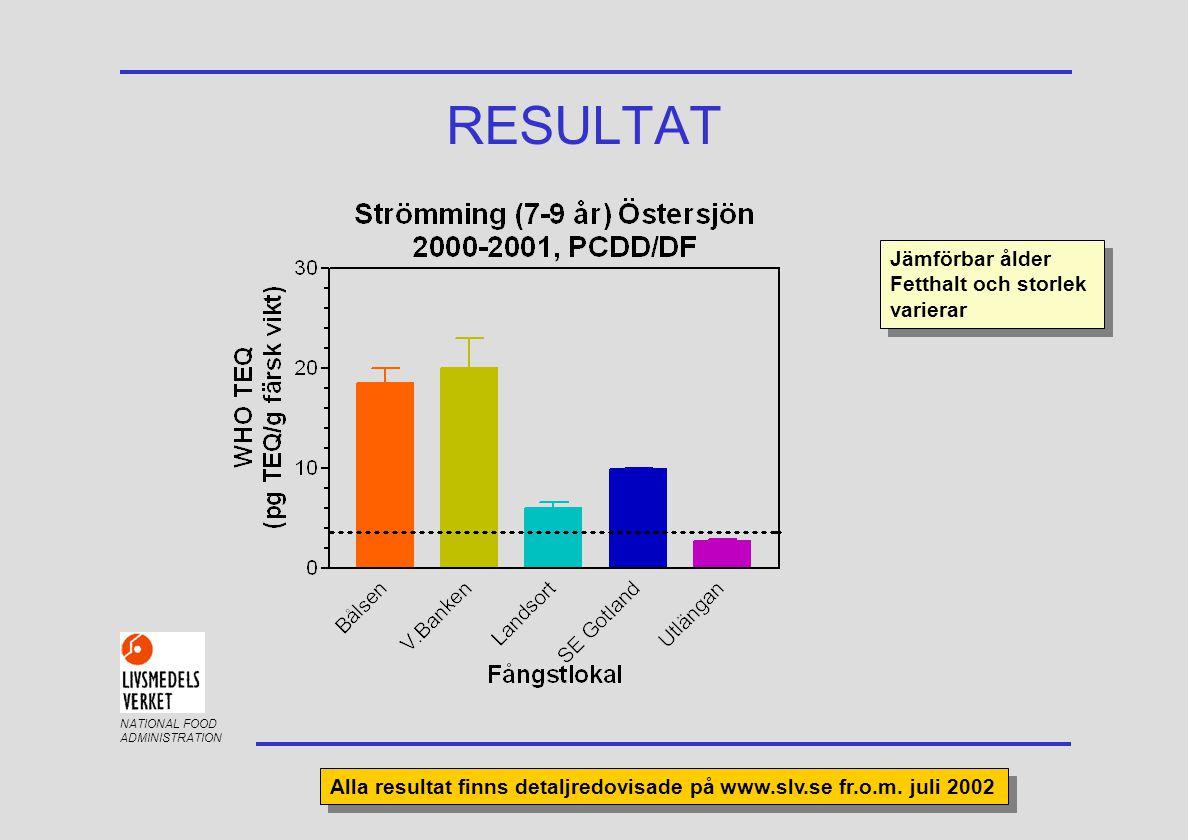 NATIONAL FOOD ADMINISTRATION RESULTAT Jämförbar ålder Fetthalt och storlek varierar Jämförbar ålder Fetthalt och storlek varierar Alla resultat finns detaljredovisade på www.slv.se fr.o.m.