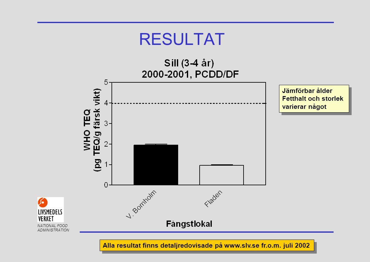 NATIONAL FOOD ADMINISTRATION RESULTAT Jämförbar ålder Fetthalt och storlek varierar något Jämförbar ålder Fetthalt och storlek varierar något Alla resultat finns detaljredovisade på www.slv.se fr.o.m.
