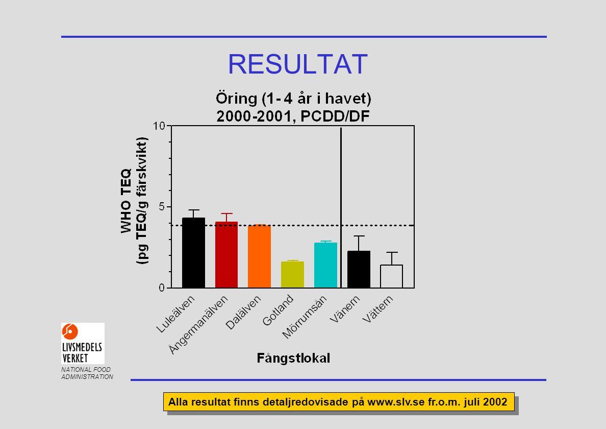 NATIONAL FOOD ADMINISTRATION RESULTAT Alla resultat finns detaljredovisade på www.slv.se fr.o.m. juli 2002