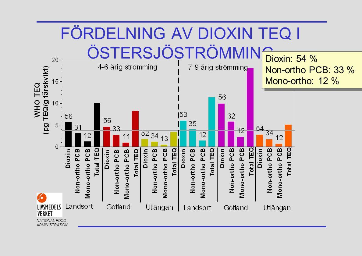 NATIONAL FOOD ADMINISTRATION FÖRDELNING AV DIOXIN TEQ I ÖSTERSJÖSTRÖMMING Dioxin: 54 % Non-ortho PCB: 33 % Mono-ortho: 12 % Dioxin: 54 % Non-ortho PCB: 33 % Mono-ortho: 12 %