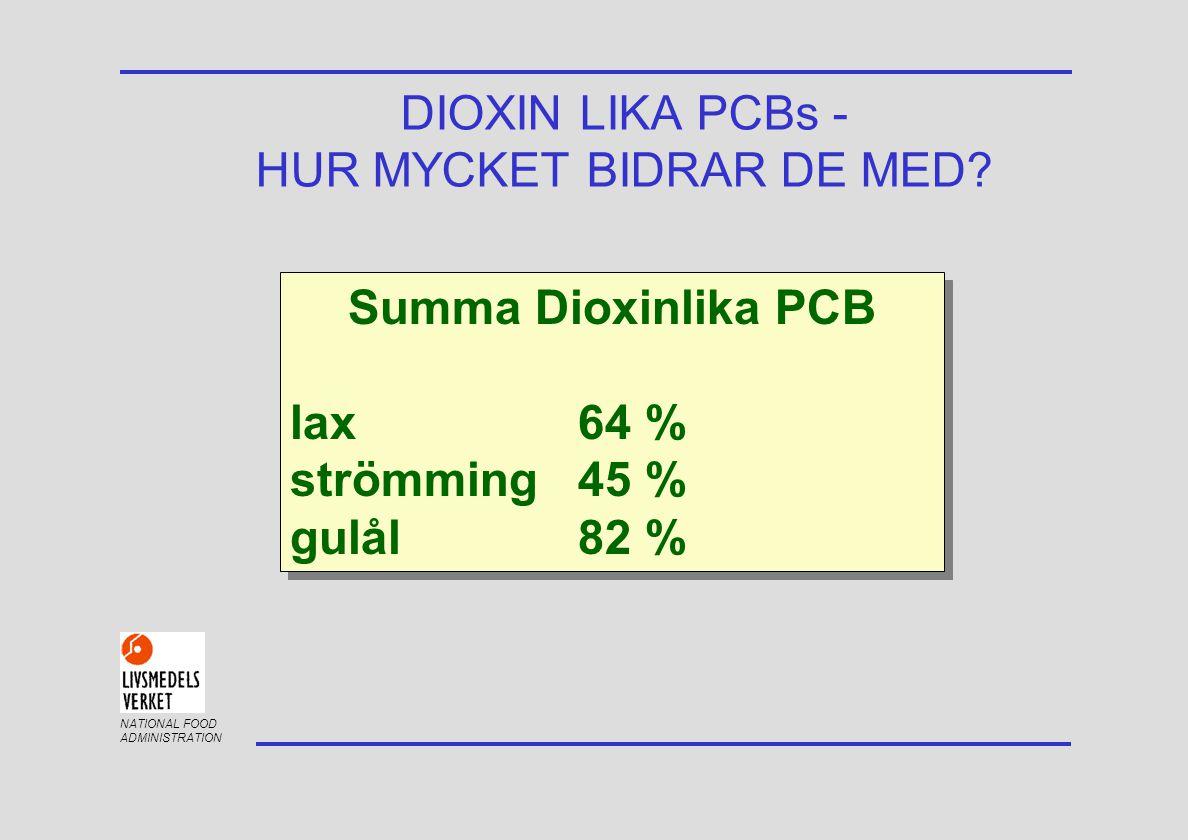 NATIONAL FOOD ADMINISTRATION DIOXIN LIKA PCBs - HUR MYCKET BIDRAR DE MED? Summa Dioxinlika PCB lax 64 % strömming45 % gulål 82 % Summa Dioxinlika PCB