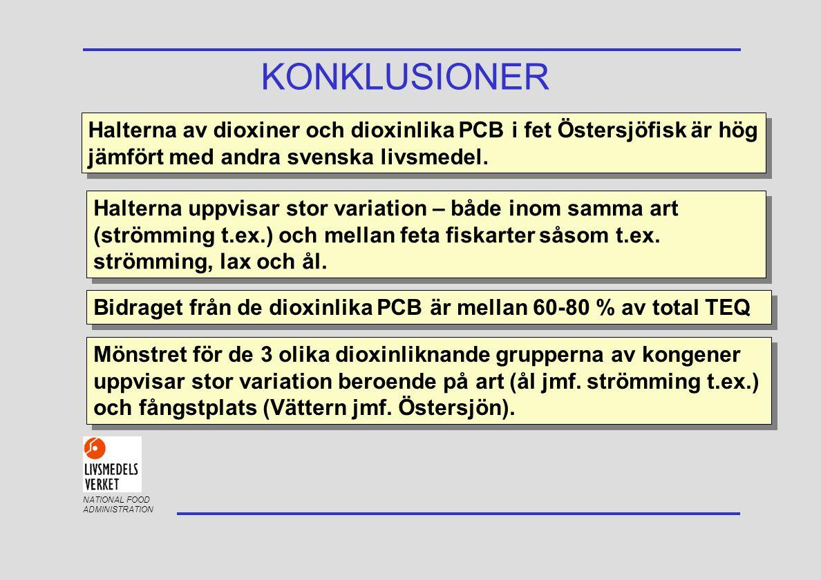 NATIONAL FOOD ADMINISTRATION KONKLUSIONER Halterna av dioxiner och dioxinlika PCB i fet Östersjöfisk är hög jämfört med andra svenska livsmedel. Halte