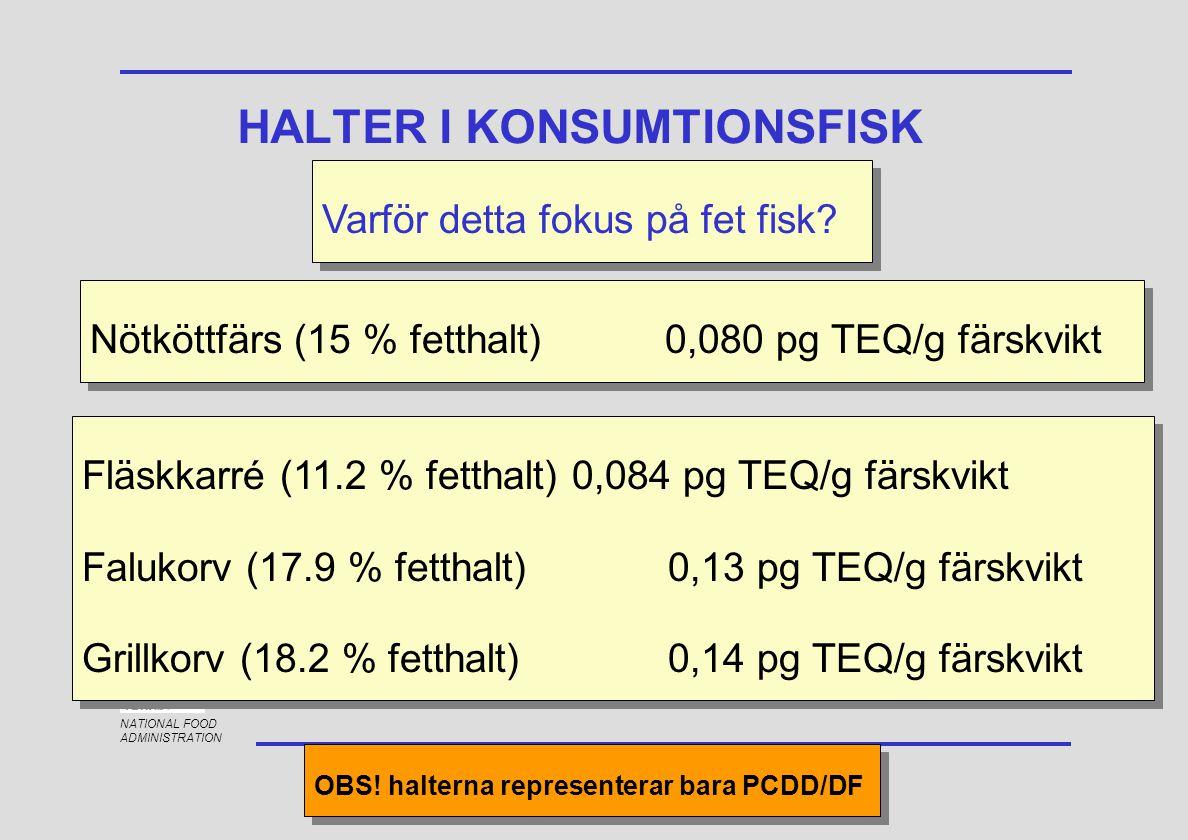 NATIONAL FOOD ADMINISTRATION HALTER I KONSUMTIONSFISK Varför detta fokus på fet fisk? Nötköttfärs (15 % fetthalt)0,080 pg TEQ/g färskvikt Fläskkarré (