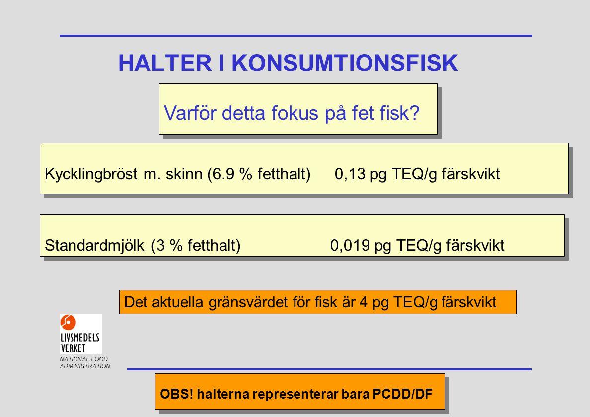 NATIONAL FOOD ADMINISTRATION HALTER I KONSUMTIONSFISK Varför detta fokus på fet fisk? Standardmjölk (3 % fetthalt) 0,019 pg TEQ/g färskvikt Kycklingbr