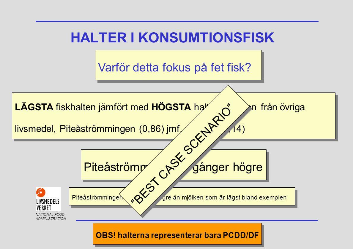 NATIONAL FOOD ADMINISTRATION FÖRDELNING AV DIOXIN-TEQ MELLAN INSJÖ OCH ÖSTERSJÖN - ÖRING Östersjön: PCDD/DF: 48 % Non-ortho PCB: 52 % Östersjön: PCDD/DF: 48 % Non-ortho PCB: 52 % Vättern: PCDD/DF: 20 % Non-ortho PCB: 80 % Vänern: PCDD/DF: 40 % Non-ortho PCB: 60 % Vättern: PCDD/DF: 20 % Non-ortho PCB: 80 % Vänern: PCDD/DF: 40 % Non-ortho PCB: 60 % Mono-ortho: saknas