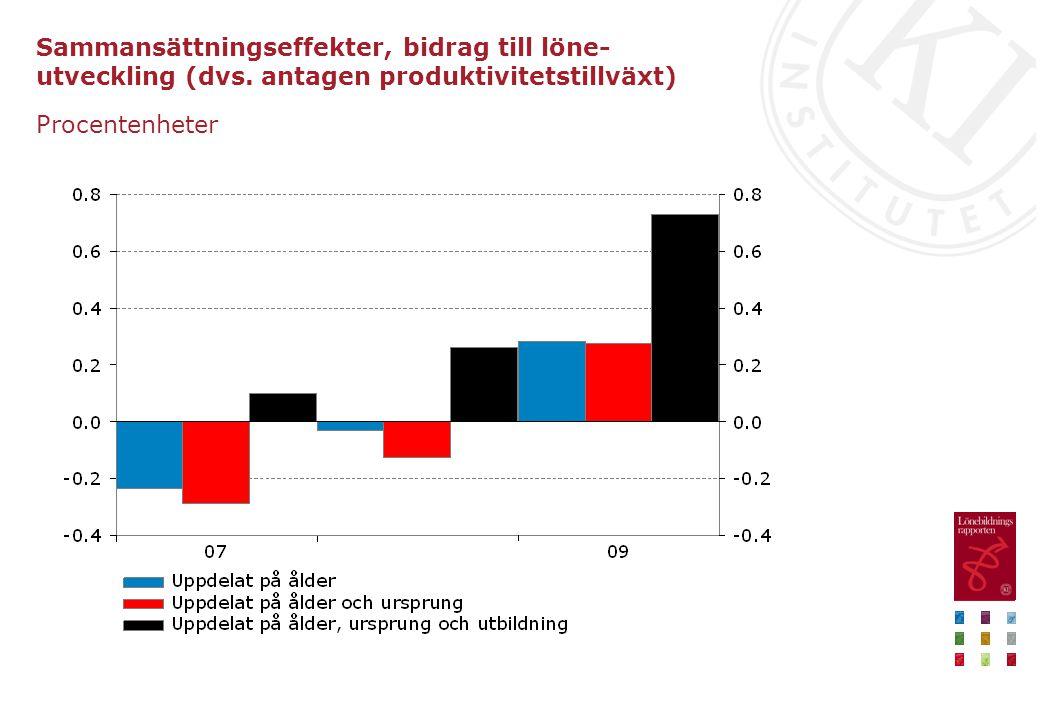 Sammansättningseffekter, bidrag till löne- utveckling (dvs. antagen produktivitetstillväxt) Procentenheter