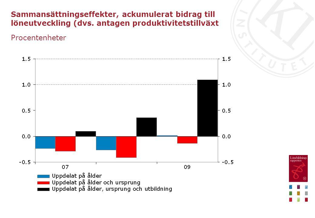 Sammansättningseffekter, ackumulerat bidrag till löneutveckling (dvs. antagen produktivitetstillväxt Procentenheter