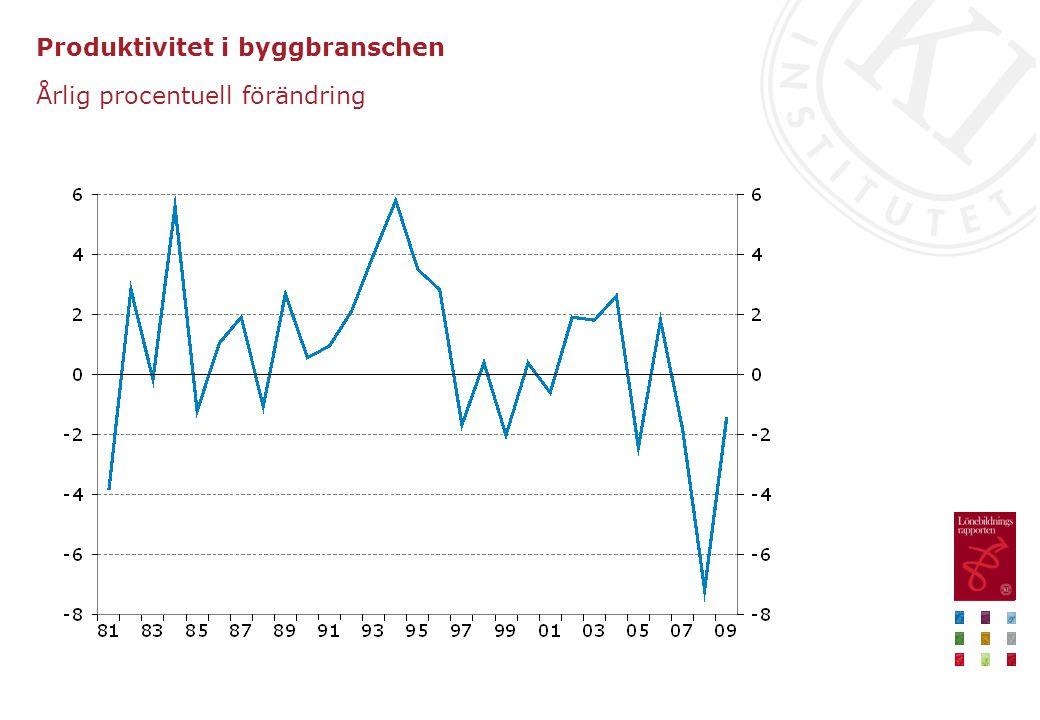Produktivitet i byggbranschen Årlig procentuell förändring