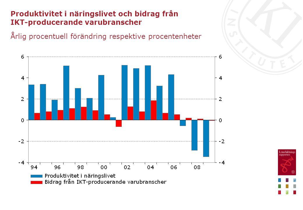 Produktivitet i näringslivet och bidrag från IKT-producerande varubranscher Årlig procentuell förändring respektive procentenheter