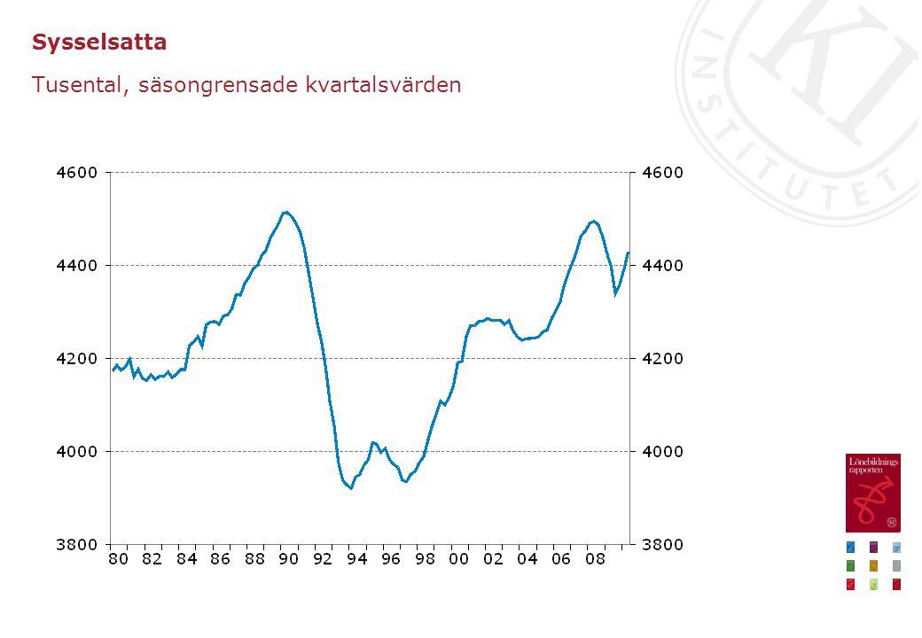 Arbetslöshet Procent av arbetskraften, säsongrensade kvartalsvärden