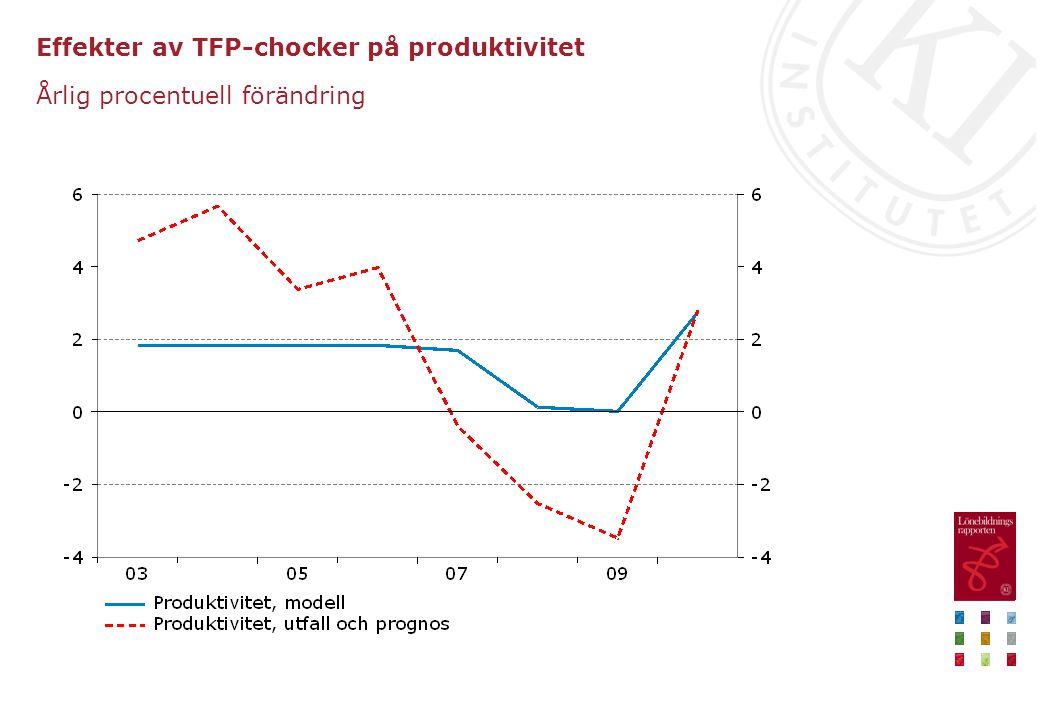 Effekter av TFP-chocker på produktivitet Årlig procentuell förändring